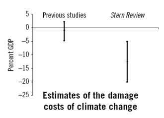 Stern Review - The Stern Review differs strongly from most other estimates of climate change costs in the economics literature