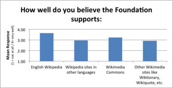 Editor Survey 2012 - How well the Foundation supports.png