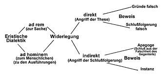 die basis aller dialektikbearbeiten quelltext bearbeiten - Behauptung Begrundung Beispiel