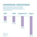 Ernährungsformen Vergleich Ammoniak.png