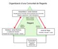 Estructura Comunitat Regants.png