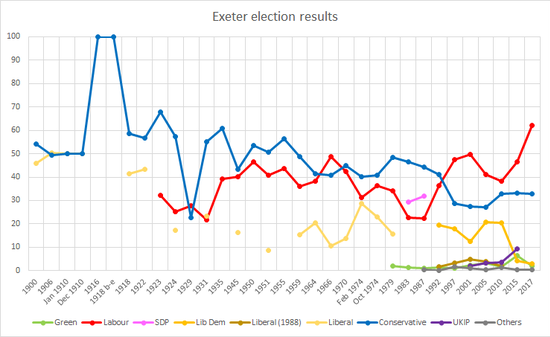 Exeter election results since 1900