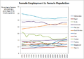 Female Employment to Female Population in 11 Muslim Majority Countries.png