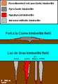 Fort à la Corne-Lac de Gras kimberlites.png