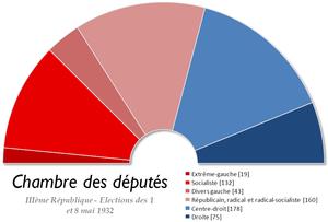 French legislative election, 1932 - Image: France Chambre des deputes 1932