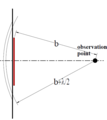 Fresnel propagation past circular obstruction.PNG