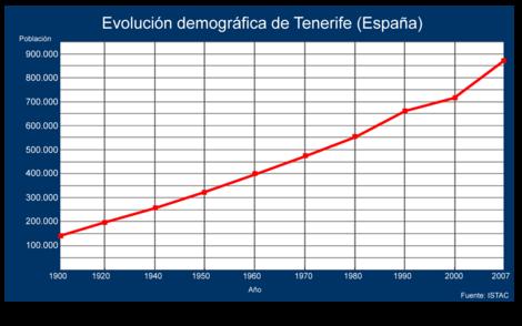 Evolución demográfica de Tenerife