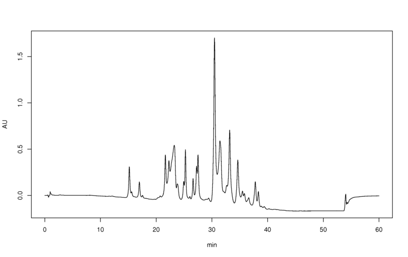 File:Hplc-perfume-chromatogram.png