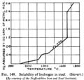 Hydrogen solubility in steel.PNG