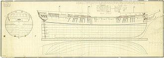 HMS Inconstant (1783) - Plan of Inconstant