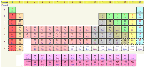 Wikipedia talkwikiproject elementsiupac definition for transition table showing the more iupac consistent element categories urtaz Images