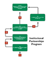 Institutional Partnerships Program.png