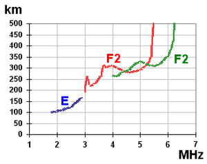 Ionosonde - Typical ionogram indicating foF2 of approximately 5.45 MHz.