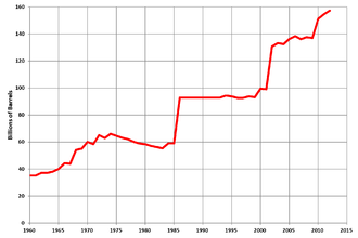 Oil reserves in Iran - Proved oil reserves in Iran