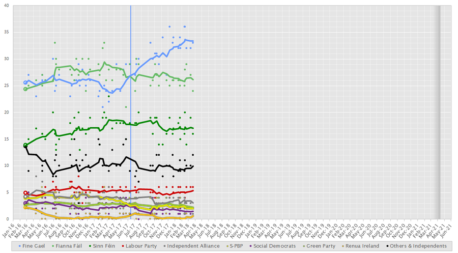 Irish Polls Chart.png