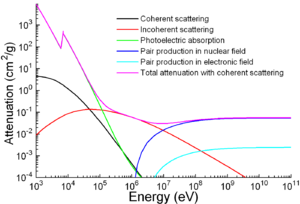 A graph of attenuation coefficient vs. energy between 1meV and 100keV for several photon scattering mechanisms.