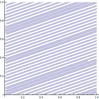 Linear flow on the torus