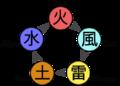 Jerarquia del Chacka (Naruto).png