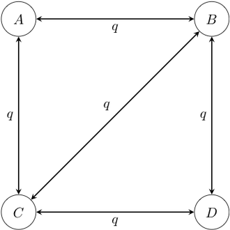 Ancestral reconstruction - Figure 3.  Example of a four-state 1-parameter Markov chain model. Note that in this diagram, transitions between states A and D have been disallowed; it is conventional to not draw the arrow rather than to draw it with a rate of 0.