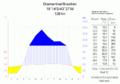 Klimadiagramm-Diamantina-Brasilien-metrisch-deutsch.png
