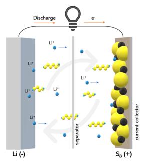 Lithium–sulfur battery