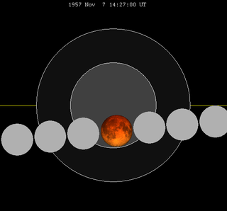 November 1957 lunar eclipse