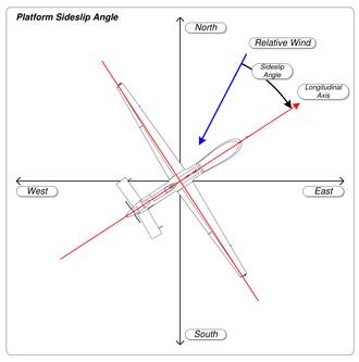 Slip (aerodynamics) - Aircraft sideslip angle