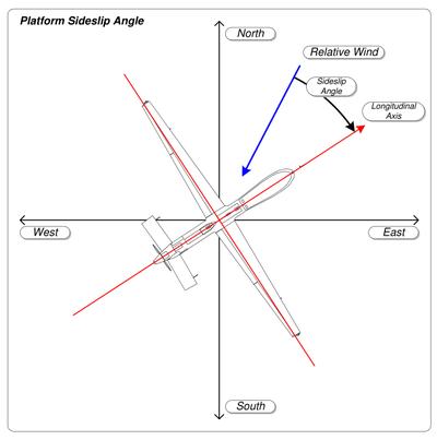 Slip Aerodynamics Wikipedia