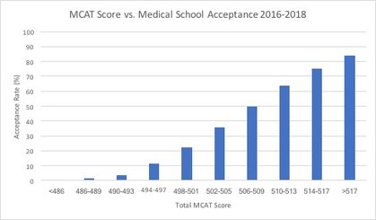 Md Phd Mcat Scores