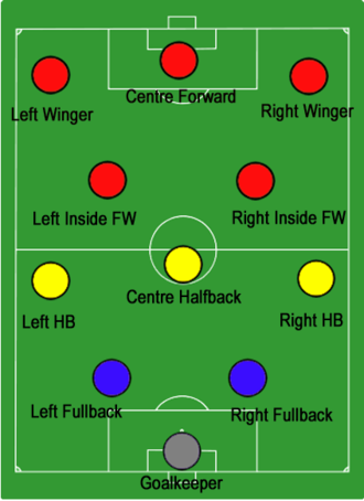 Vittorio Pozzo's Metodo system from the 1930s featured attacking wingers Metodo (ENG).png