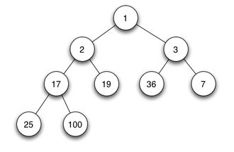 Binary heap - Example of a complete binary min heap