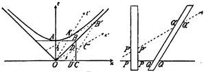 History of Lorentz transformations - Original spacetime diagram by Minkowski in 1908.