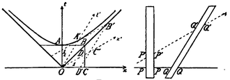 History of Lorentz transformations - Original spacetime diagram by Minkowski in 1908.
