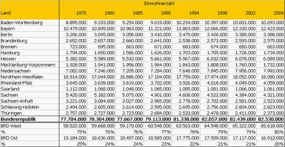 Einwohnerzahlen der Bundesländer, 1970–2004