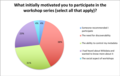 Motivations for wikidata workshops.png