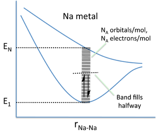 metal and higher energy levels 1 energy bands in semiconductors in conductors such as metals, the conduction band is either partially filled the valence band can move to the next-higher available energy level when they gain kinetic energy (eg from an applied electric field.
