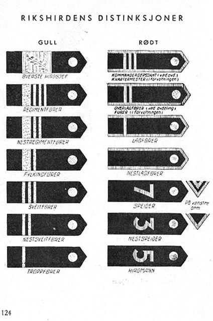 Nasjonal Samling NS Aarbok 1944 s124 (uniformer) Rikshirdens distinksjoner