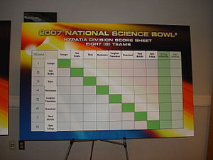 National Science Bowl - A blank score display board from the Hypatia division at the 2007 Nationals.