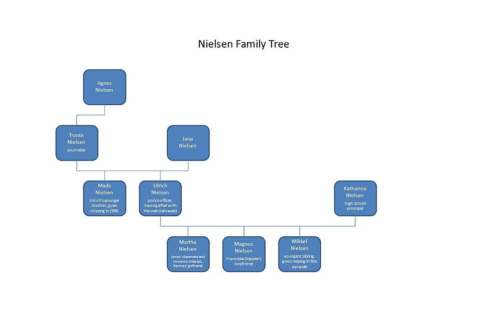 Nielsen family tree