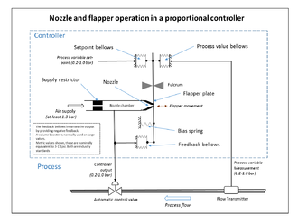 PID controller - Proportional control using nozzle and flapper high gain amplifier and negative feedback