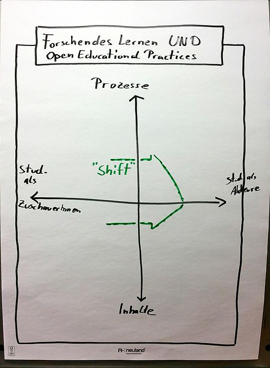 Shift von OER zu OER analog zum Portfolio des Forschenden Lernend nach Healey/Jenkins analog zum Shift from Teaching to Learning
