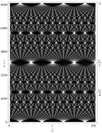 """Talbot effect - The optical Talbot effect for monochromatic light, shown as a """"Talbot carpet"""". At the bottom of the figure the light can be seen diffracting through a grating, and this exact pattern is reproduced at the top of the picture (one Talbot length away from the grating). Halfway down you see the image shifted to the side, and at regular fractions of the Talbot length the sub-images are clearly seen."""