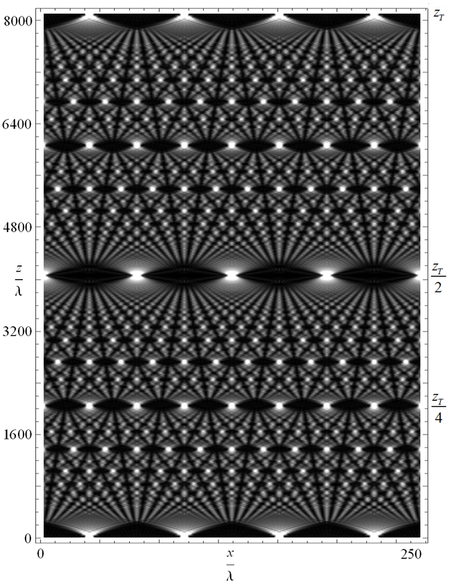 "The optical Talbot effect for monochromatic light, shown as a ""Talbot carpet"". At the bottom of the figure the light can be seen diffracting through a grating, and this exact pattern is reproduced at the top of the picture (one Talbot length away from the grating). Halfway down you see the image shifted to the side, and at regular fractions of the Talbot length the sub-images are clearly seen. Optical Talbot Carpet.png"