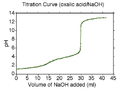 Oxalic acid-NaOH titration.png