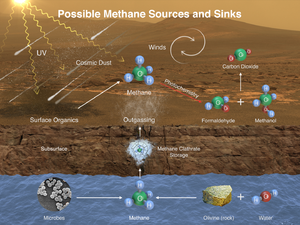 Biosignature - Methane (CH4) on Mars - potential sources and sinks.