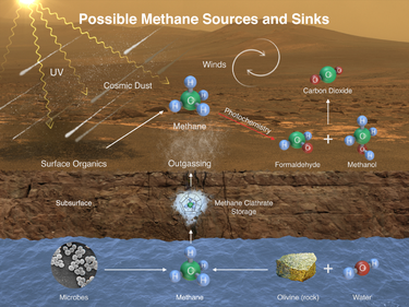 Methane (CH4) on Mars - potential sources and sinks. PIA19088-MarsCuriosityRover-MethaneSource-20141216.png