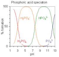 Az egynél több disszociábilis hidrogént tartalmazó savakat többértékű savaknak nevezzük . This image plots the relative percentages of the different protonation species of phosphoric acid H 3 P O 4 as a function of solution p H. Phosphoric acid has three ionizable hydrogen atoms whose p K A's are roughly 2, 7 and 12. Below p H 2, the triply protonated species H 3 P O 4 predominates; the double protonated species H 2 P O 4 minus predominates near p H 5; the singly protonated species H P O 4 2 minus predominates near p H 9 and the unprotonated species P O 4 3 minus predominates above p H 12.