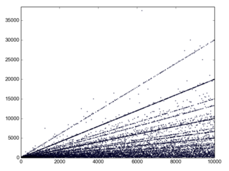 Pisano period - Plot of the first 10,000 Pisano periods.