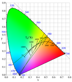 """Complements of yellow have a dominant wavelength in the range 380 to 480 nm. The green lines show several possible pairs of complementary colors with respect to different blackbody color temperature neutrals, illustrated by the """"Planckian locus"""". Three examples are shown: a 580 nm yellow is complementary to a 435 nm indigo with respect to a 2800 K white; a 580 nm yellow is complementary to a 480 nm blue with respect to a 5000 K white; and a 575 nm yellow is complementary to an extreme violet with respect to a 3600 K white."""