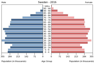 Demographics of Sweden - Population pyramid in 2016
